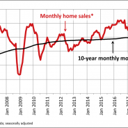 Canadian home sales at five-year low in May